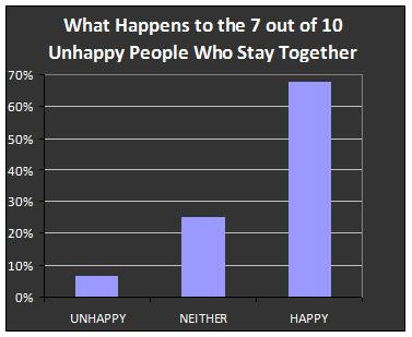 90 what happens to unhappy people